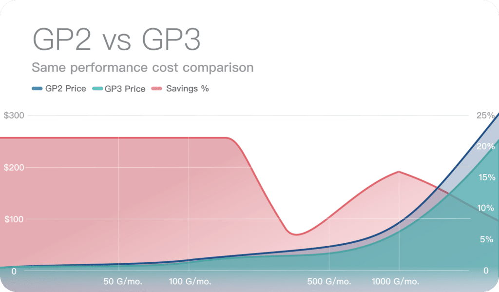 The-GP3-is-more-affordable-than-GP2-by-20%