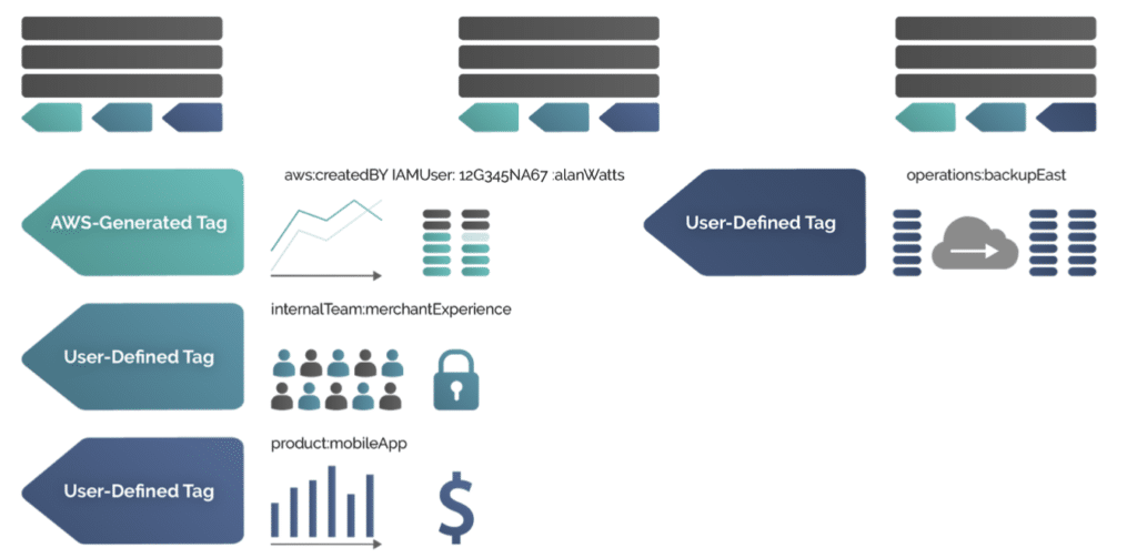AWS user-defined tags complement the AWS-generated tags and allow you to tag based on owner, product, or operations team